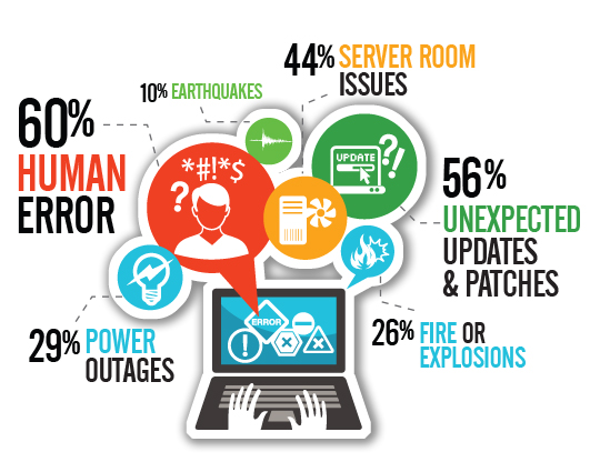 24hrs Network Disaster Recovery Amp Business Continuity